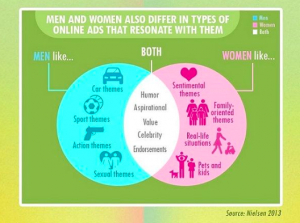 Men vs Women - Ads