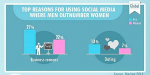 Men vs. Women - Social Media