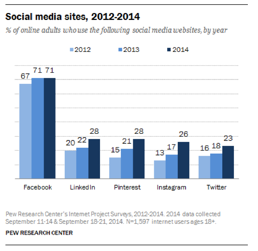 Pew Research Social Media UPdate
